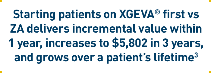 For policy decision makers: Consider the total cost of care and downstream health economic consequences of using step therapy to restrict XGEVA® access.