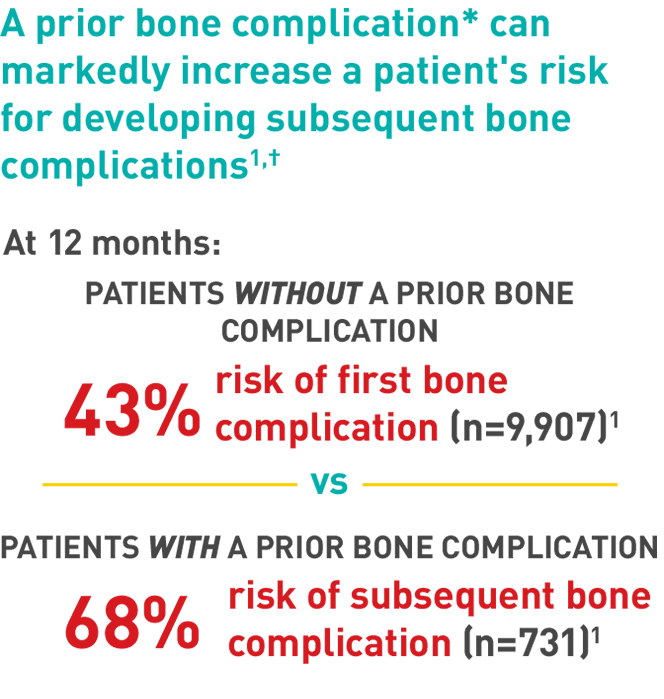 For policy decision makers: A prior bone complication can markedly increase the risk for developing a subsequent bone complication